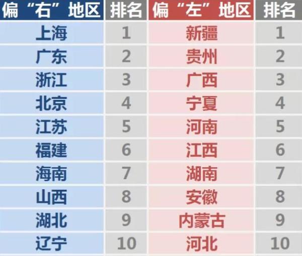 中国意识形态光谱省份排名