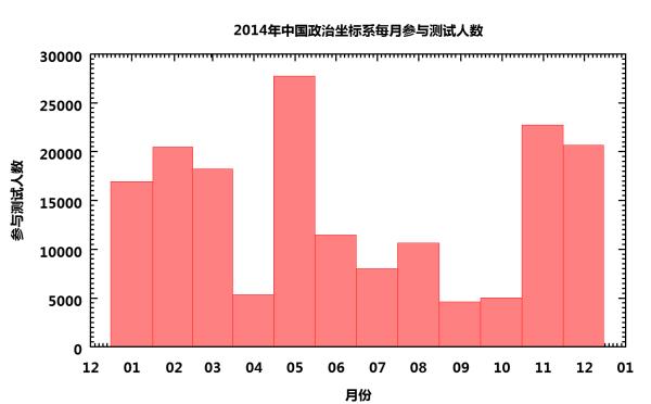 中国意识形态光谱-2