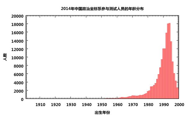 中国意识形态光谱-3