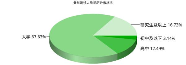 中国意识形态_学历