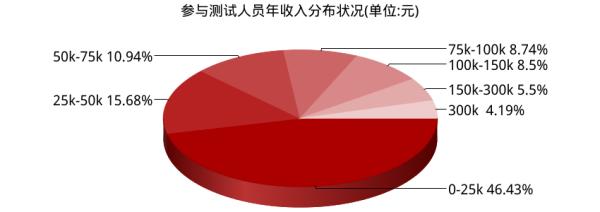 中国意识形态_收入