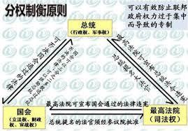 中国联邦制设想