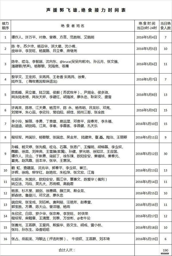 声援郭飞雄接力绝食运动第16天:已经有190人参与