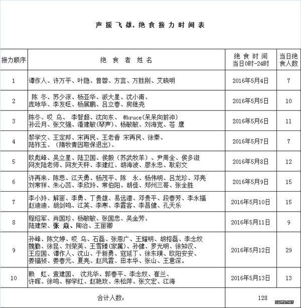 郭飞雄已送医院治疗,绝食人数增加到149人