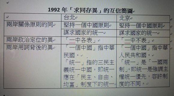 九二共识的台北与北京的不同