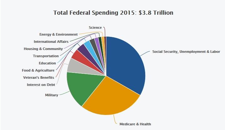 云齐天:不怕不识货,只怕货比货——比较一下中美的政府开支1