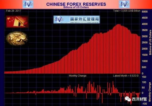 中国外汇储备重回3万亿美元