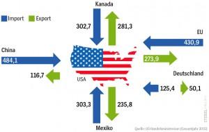 美国2015年主要外贸一览