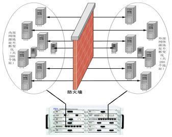封锁信息的网络防火墙