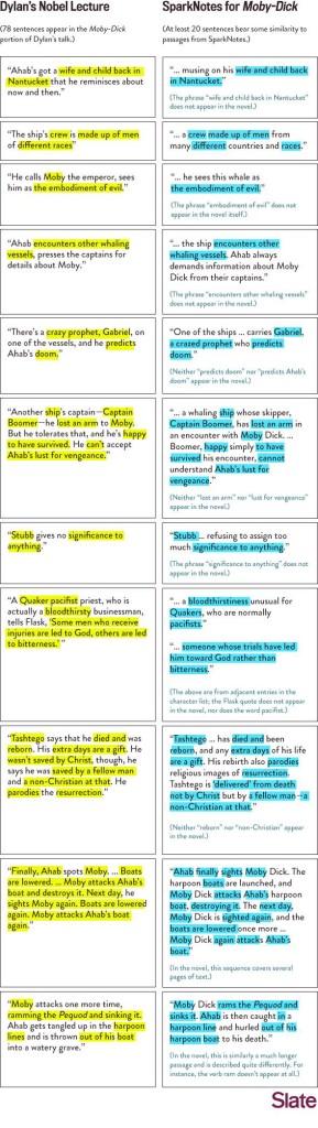 皮泽罗列了迪伦诺奖致辞(左)与文学指南网站SparkNotes(右)里的相似段落