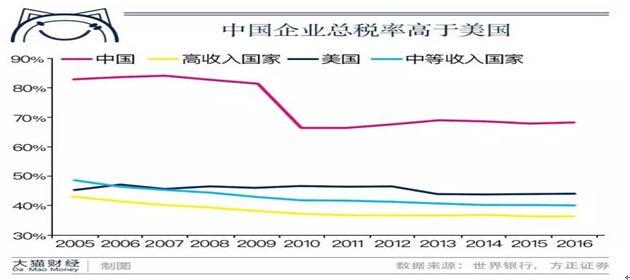 中国企业总税率高于美国