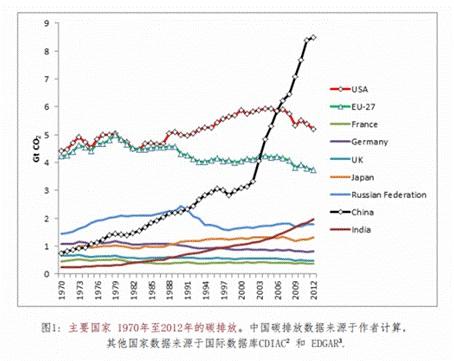 哈佛中国碳排放报告2015