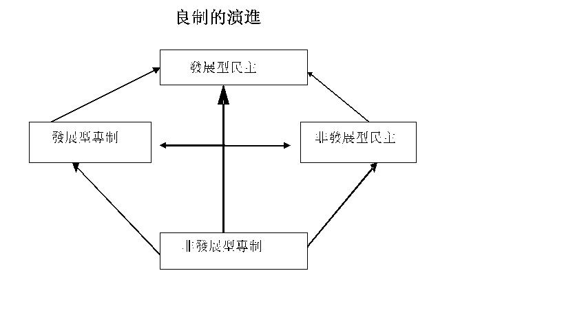 图1:良制的演进