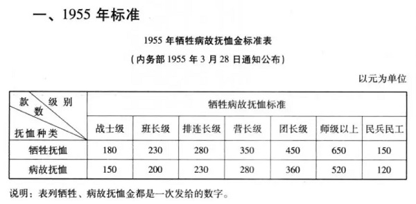抚恤金标准1955