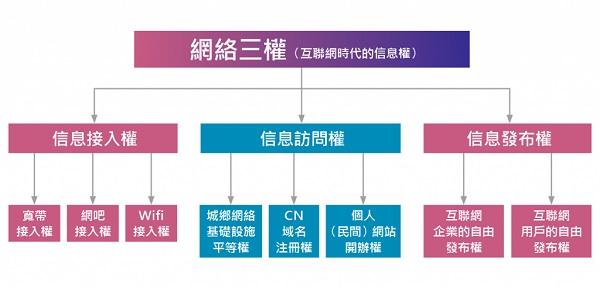 杨子立-信息权利1-3