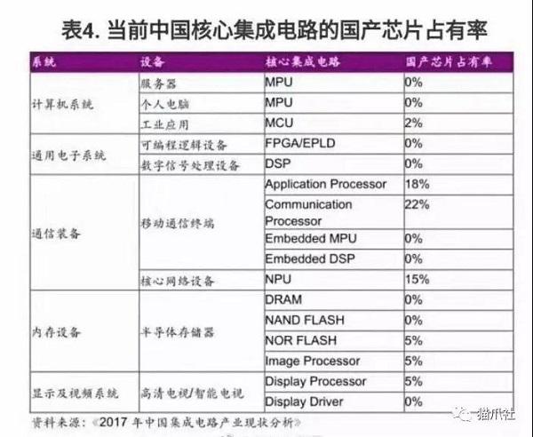 当前中国核心集成电路的国产芯片占有率