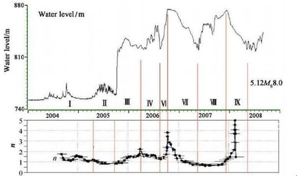 图:紫坪铺水库蓄、放水对库区及周围发震频度的影响(n:日地震频度,次 天)(雷兴林等)