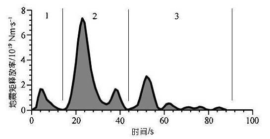 图:512地震破裂过程中的地震能量释放过程(张勇, 冯万鹏, 许力生, 周成虎, 陈运泰