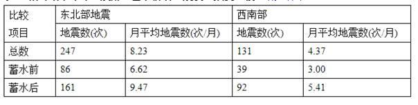 表:紫坪铺水库库区及附近蓄水前后地震发生频度比较(胡先明等)